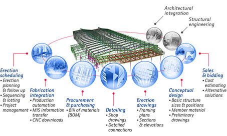 Benefits Of Using Building Information Modeling