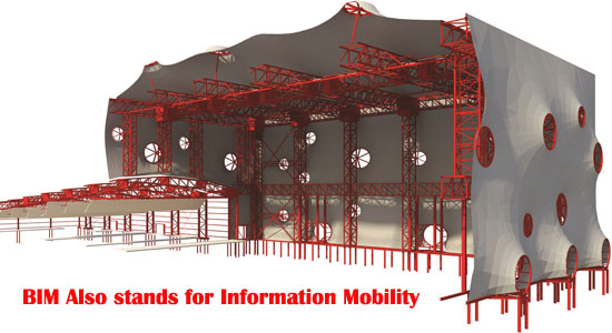 BIM Also stands for Information Mobility