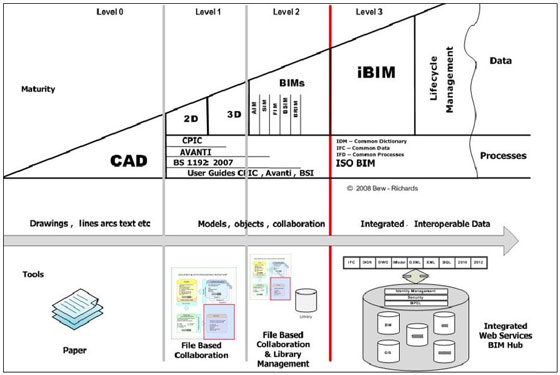 Benefits of integrating BIM Level 2 with the project