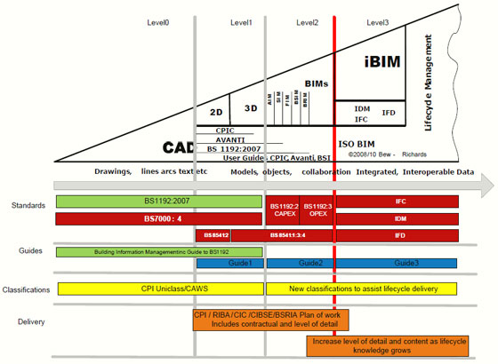 How BIM is evaluated with various BIM Levels