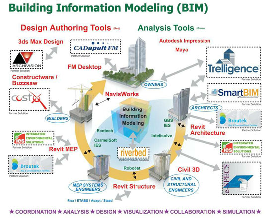 Building information modeling - The actual definition