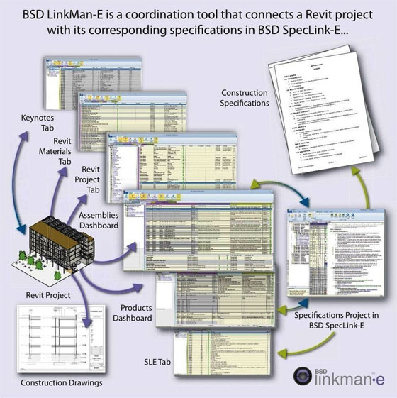 Building Systems Design (BSD) launched SpecLink Cloud for BIM & Revit users